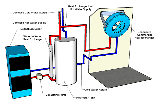 Wood boilers alternative fuel boilers for Alternative home heating options