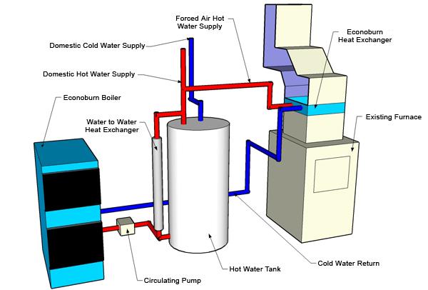 Wood Boilers Alternative Fuel Boilers